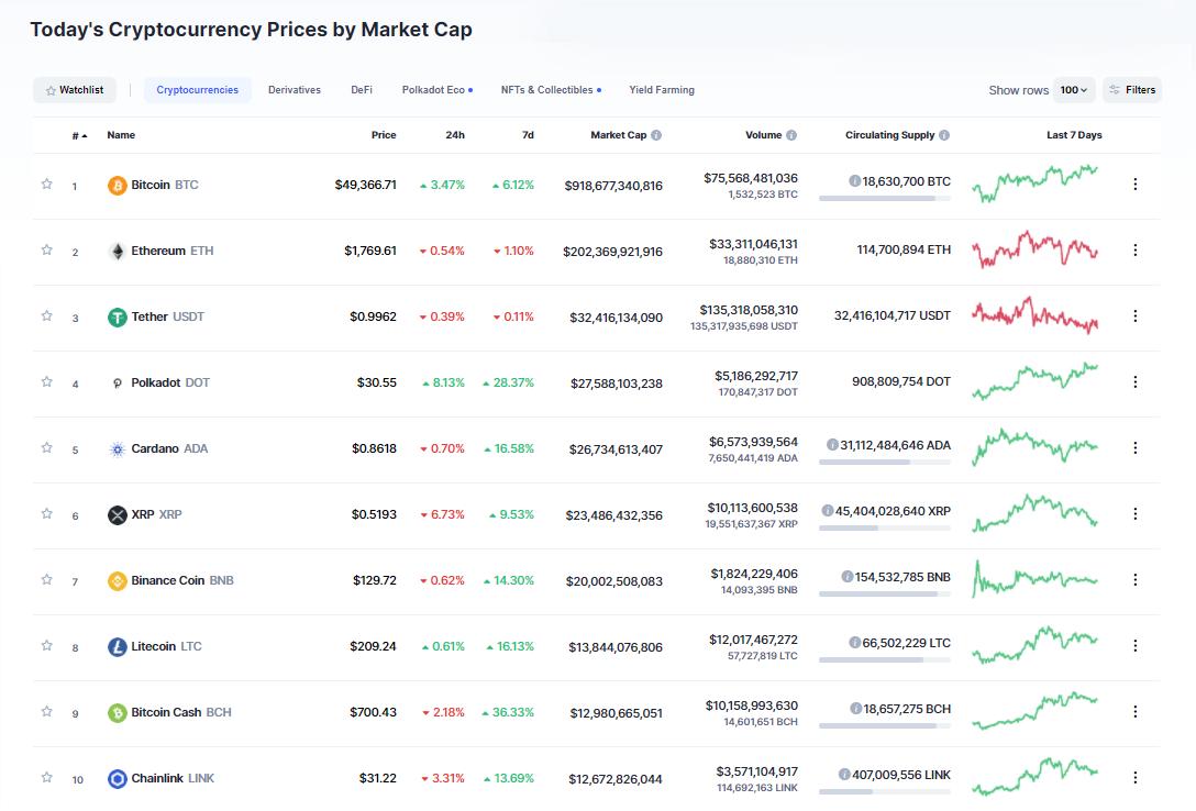 Nhóm 10 đồng tiền hàng đầu theo giá trị thị trường ngày 17/2/2021. (Nguồn: CoinMarketCap).