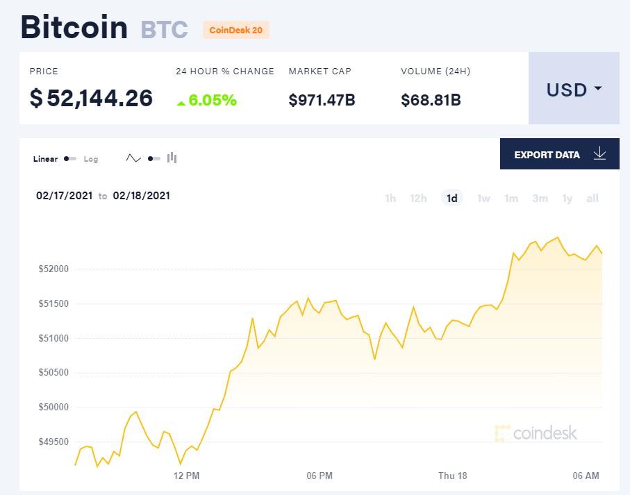 Chỉ số giá bitcoin hôm nay 18/2/21. (Nguồn: CoinDesk).
