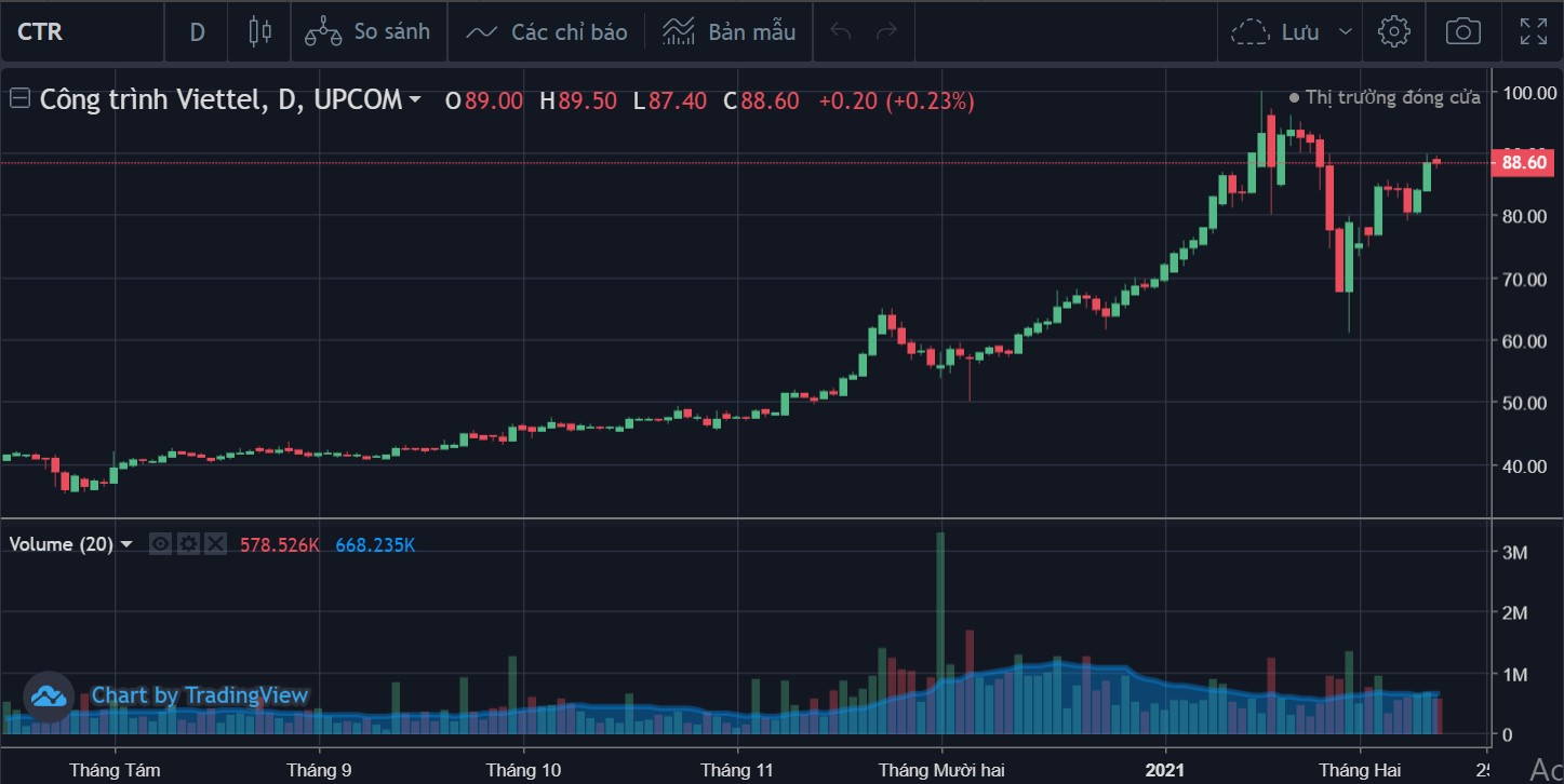 Cổ phiếu tâm điểm ngày 19/2: HSG, HDG, CTR  - Ảnh 3.