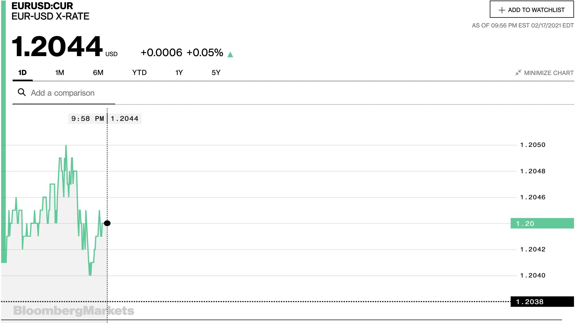 Tỷ giá euro hôm nay 18/2: Đồng loạt giảm tại các ngân hàng và thị trường chợ đen - Ảnh 2.