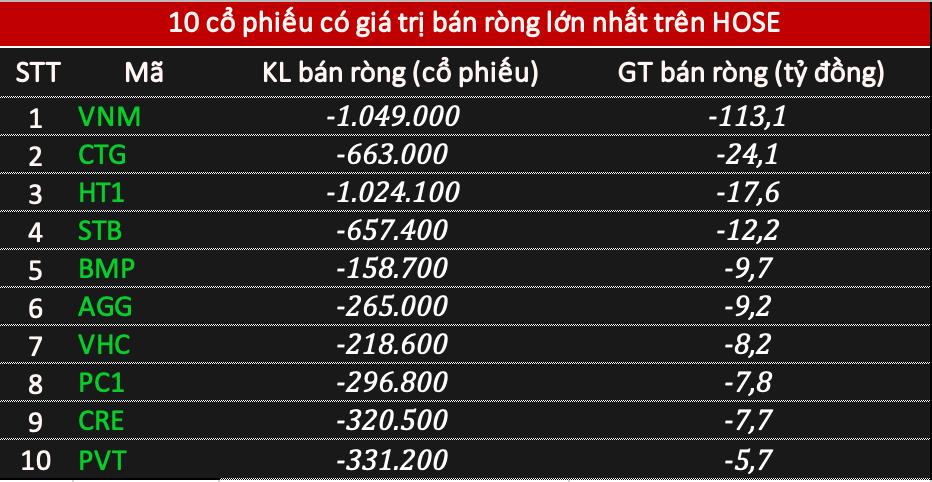 Phiên 18/2: Khối ngoại tiếp tục gom  tỷ đồng, tâm điểm HPG - Ảnh 2.