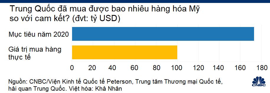Nguy cơ nền kinh tế Mỹ mất vĩnh viễn 500 tỷ USD nếu tiếp tục tách rời Trung Quốc - Ảnh 2.