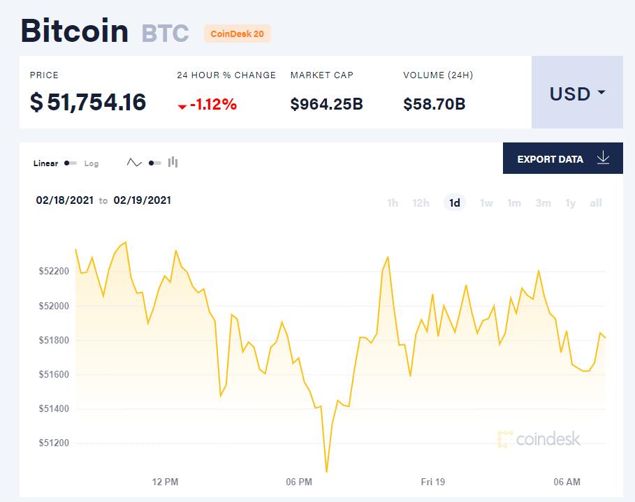 Chỉ số giá bitcoin hôm nay 19/2/21. (Nguồn: CoinDesk).