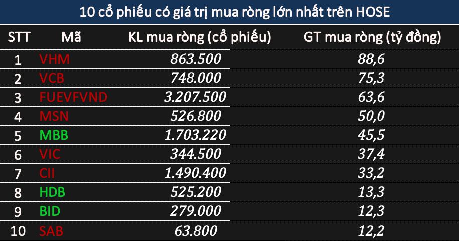 Khối ngoại đảo chiều bán ròng nhẹ phiên VN-Index điều chỉnh - Ảnh 2.