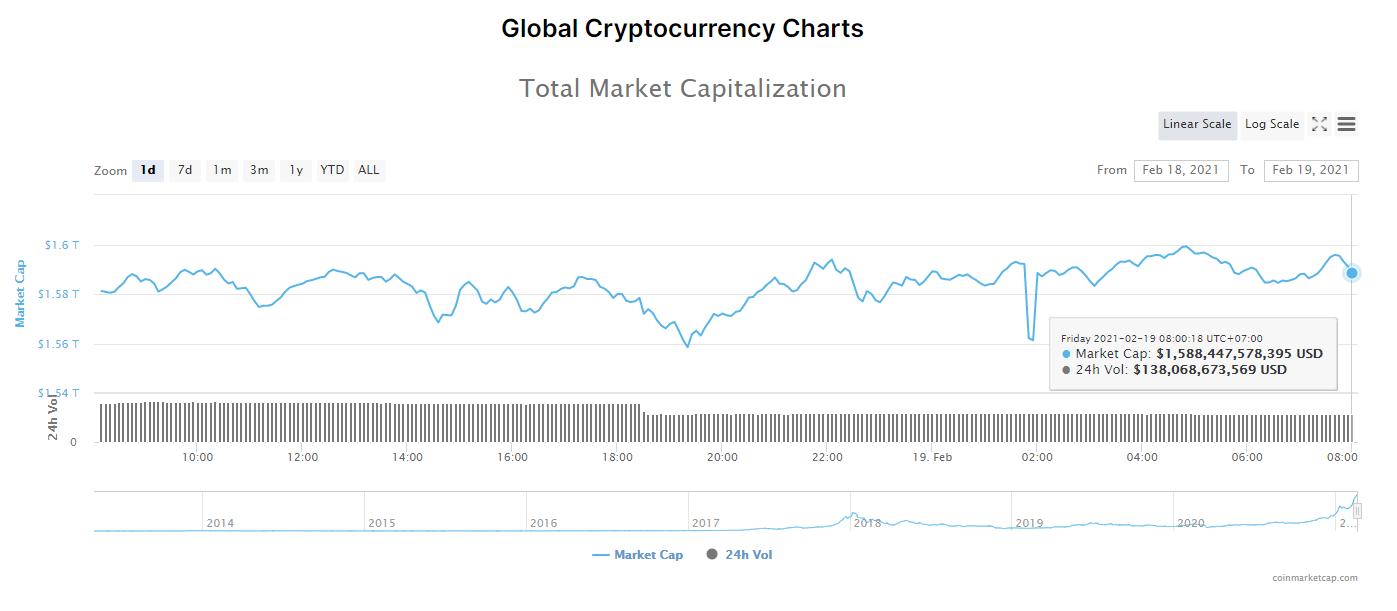 Tổng giá trị thị trường tiền kĩ thuật số và khối lượng giao dịch ngày 19/2/2021. (Nguồn: CoinMarketCap).