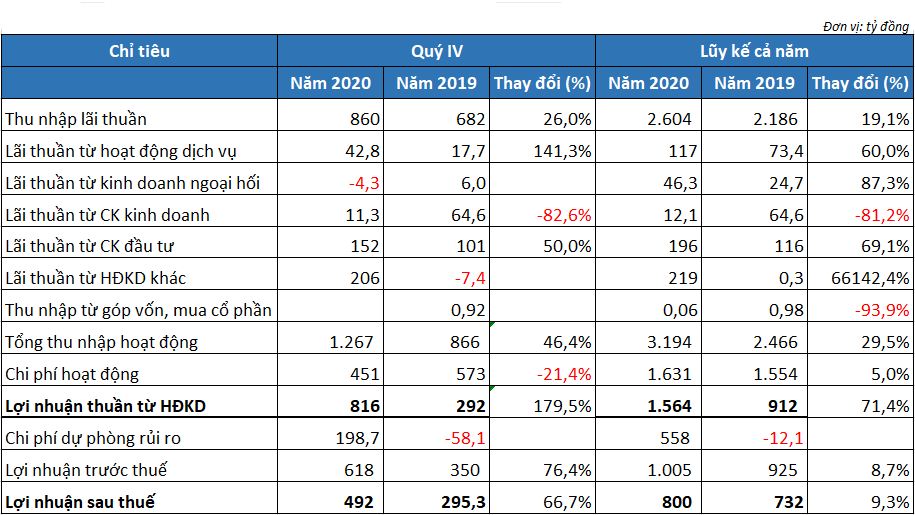 Tổng tài sản Nam A Bank tăng gần 42%, nợ xấu giảm hơn 44% trong năm 2020 - Ảnh 3.