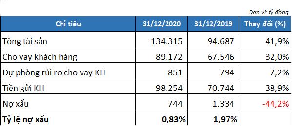 Tổng tài sản Nam A Bank tăng gần 42%, nợ xấu giảm hơn 44% trong năm 2020 - Ảnh 2.