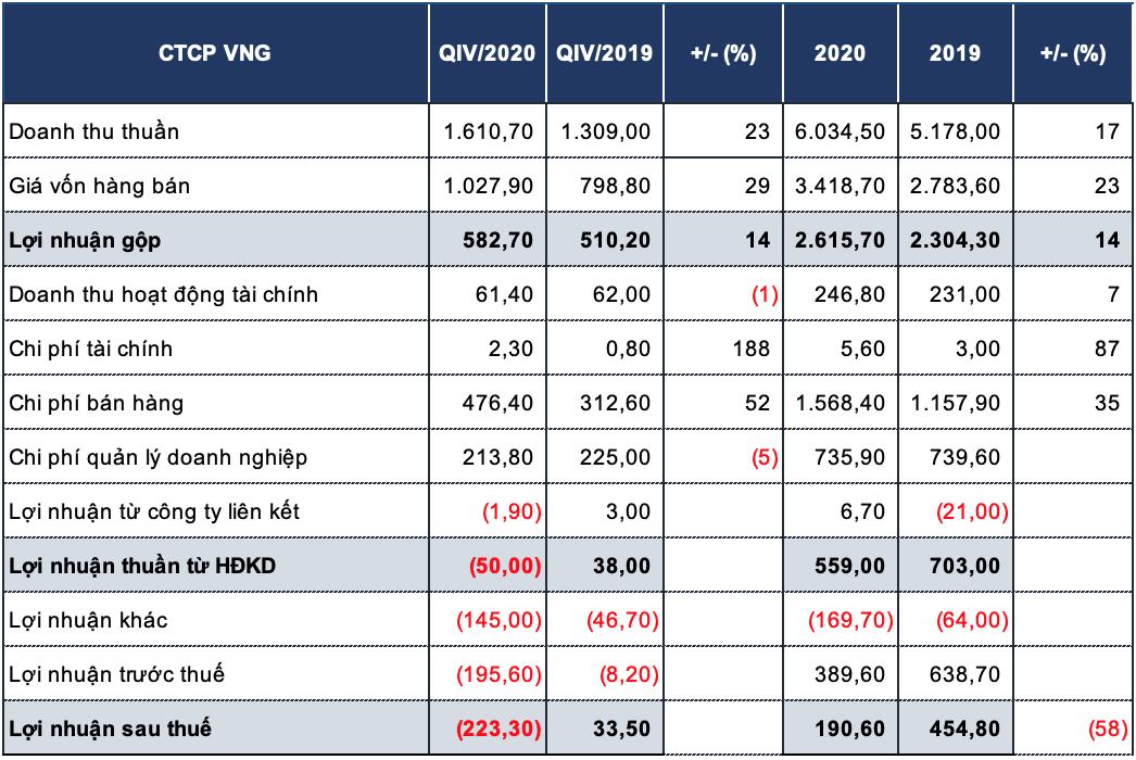 VNG lỗ hơn 223 tỷ đồng trong quý IV/2020 do đầu tư dài hạn vào Zalo Pay - Ảnh 1.