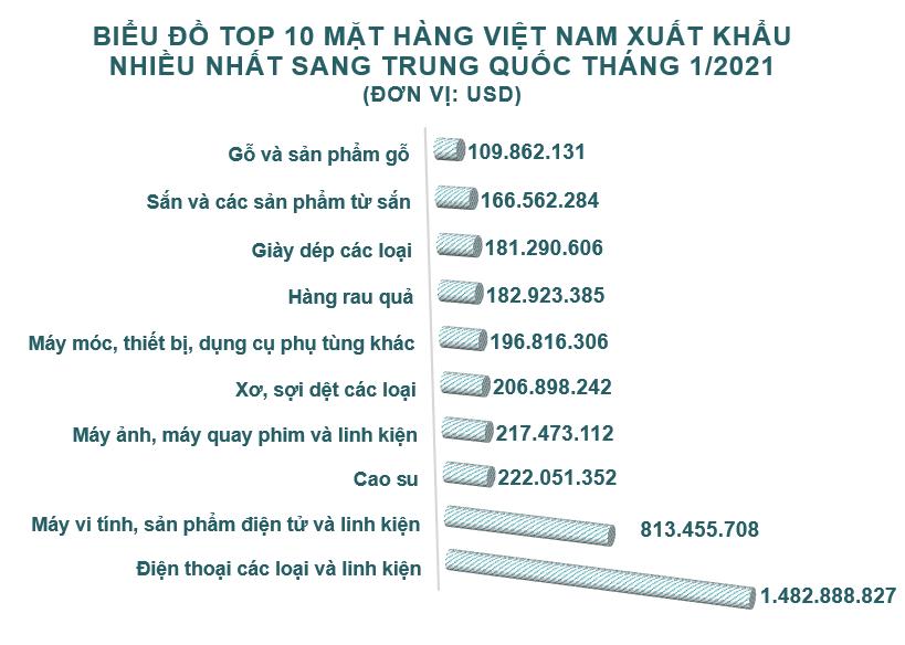 Xuất nhập khẩu Việt Nam và Trung Quốc tháng 1/2021: Xuất khẩu chè tăng 661% so với cùng kỳ năm trước - Ảnh 3.