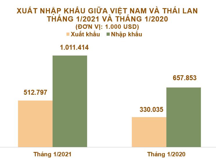 Xuất nhập khẩu Việt Nam và Thái Lan tháng 1/2021: Nhập siêu gần 499 triệu USD - Ảnh 2.