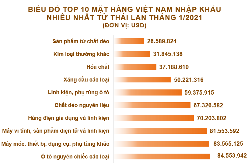 Xuất nhập khẩu Việt Nam và Thái Lan tháng 1/2021: Nhập siêu gần 499 triệu USD - Ảnh 5.