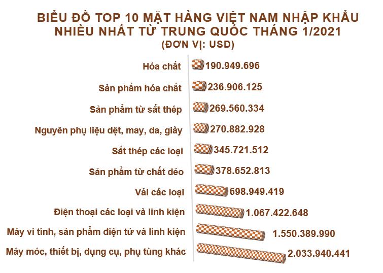 Xuất nhập khẩu Việt Nam và Trung Quốc tháng 1/2021: Xuất khẩu chè tăng 561% so với cùng kỳ năm trước - Ảnh 5.