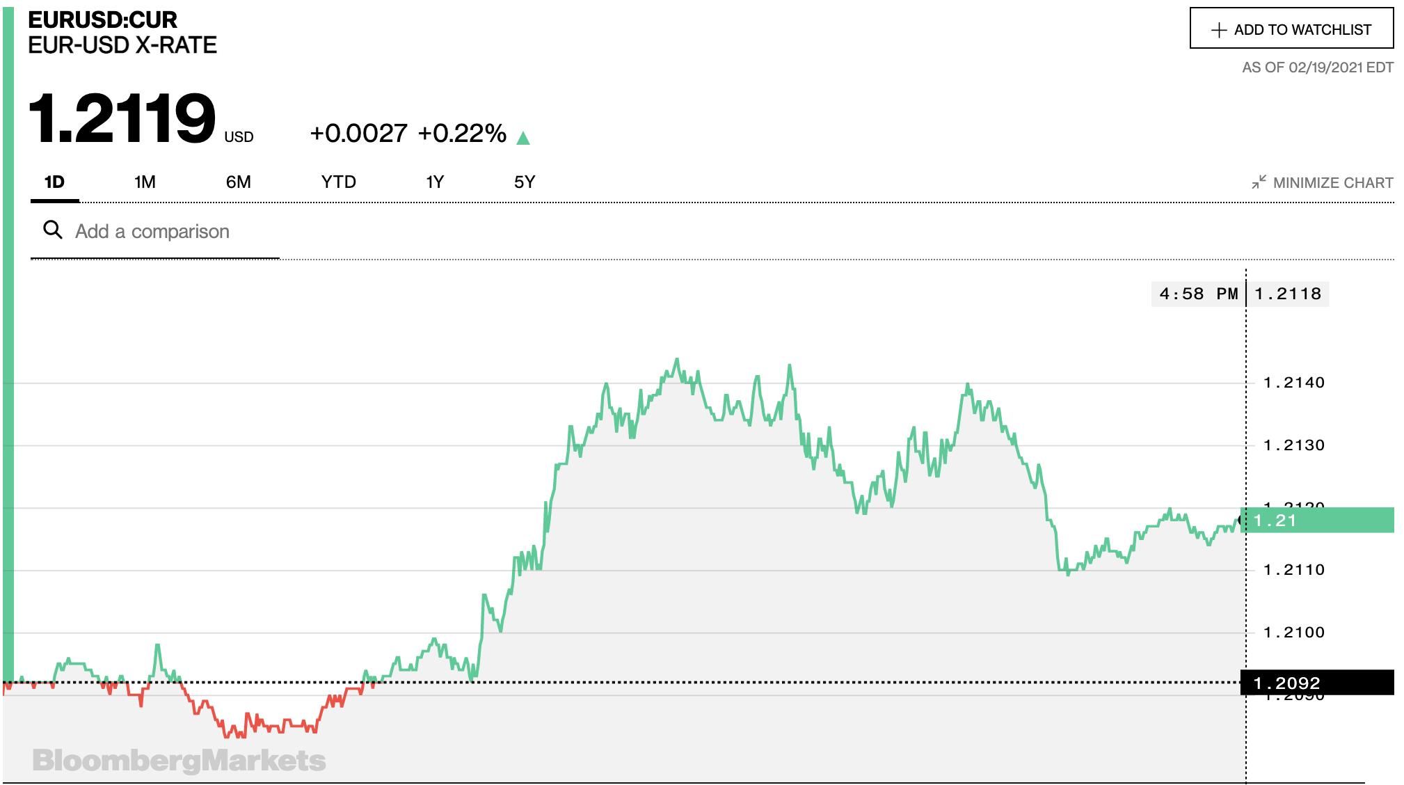 Tỷ giá euro hôm nay 20/2: Tiếp tục tăng đồng loạt tại các ngân hàng trong nước - Ảnh 2.