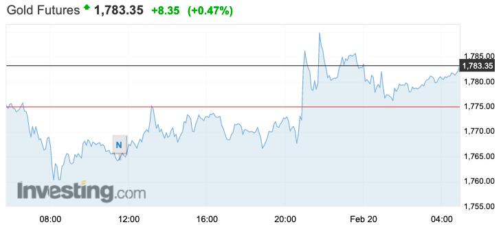 Giá vàng hôm nay 20/2: Tăng nhẹ sau khi xuống thấp nhất trong hơn 7 tháng - Ảnh 1.