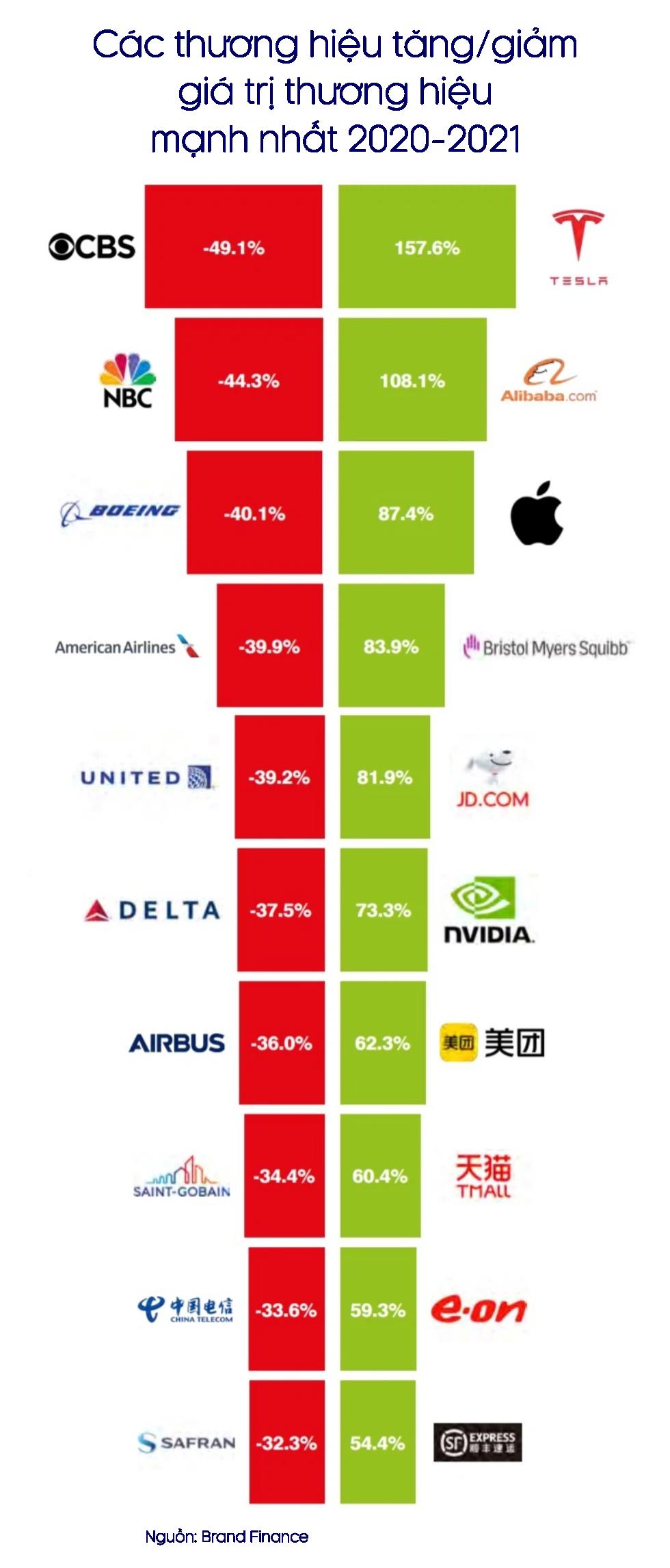 Thương hiệu doanh nghiệp bán lẻ tăng vù vù, hàng không và du lịch rớt thảm - Ảnh 3.
