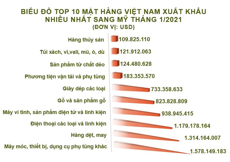 Xuất nhập khẩu Việt Nam và Mỹ tháng 1/2021: Kim ngạch thặng dư 7,1 tỷ USD - Ảnh 3.