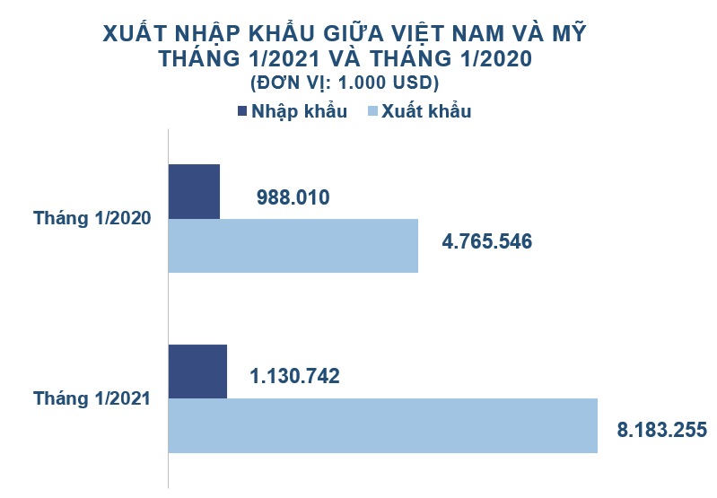 Xuất nhập khẩu Việt Nam và Mỹ tháng 1/2021: Kim ngạch thặng dư 7,1 tỷ USD - Ảnh 2.