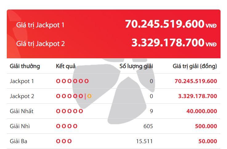 Kết quả Vietlott Power 6/55 ngày 20/2: Giải độc đắc hơn 70 tỷ đồng vắng chủ - Ảnh 2.