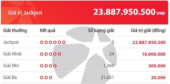 Kết quả Vietlott Mega 6/45 ngày 21/2: Jackpot gần 23,8 tỷ đồng hụt chủ ngày cuối tuần - Ảnh 2.