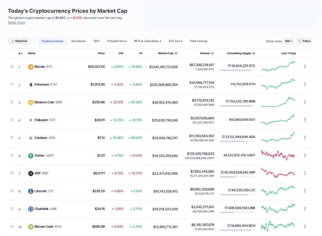 Nhóm 10 đồng tiền hàng đầu theo giá trị thị trường ngày 21/2/2021. (Nguồn: CoinMarketCap).