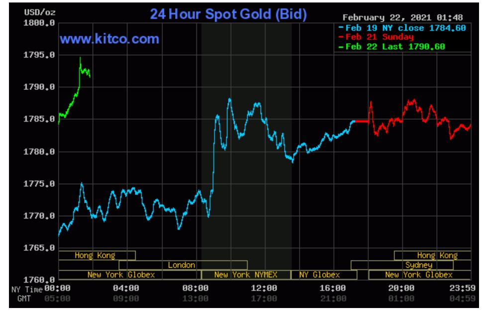 Tấp nập mua vàng ngày vía Thần tài nhưng lỗ hơn 800.000 đồng/lượng chỉ sau một ngày - Ảnh 1.