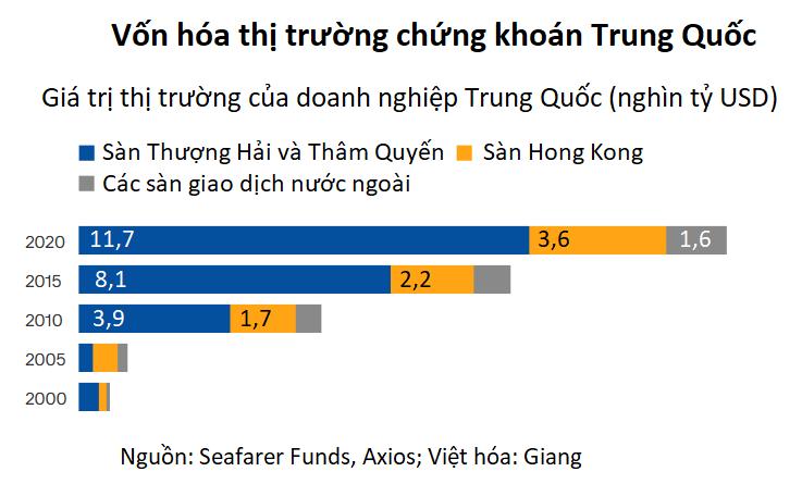 Quyền lực chính trị của Trung Quốc đi lên cùng thị trường chứng khoán - Ảnh 2.