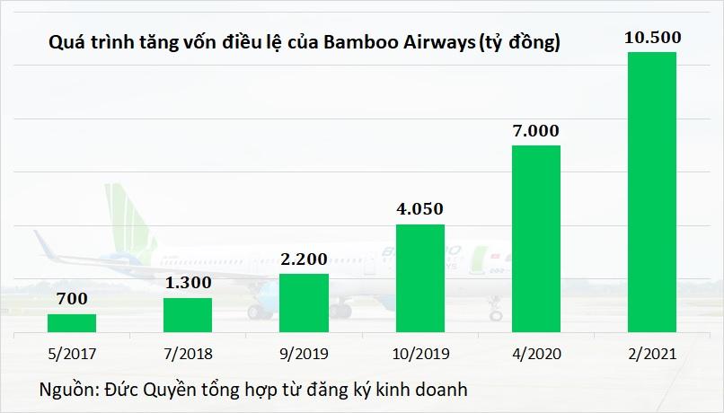 Bamboo Airways tăng vốn từ 7.000 tỷ lên 10.500 tỷ - Ảnh 2.