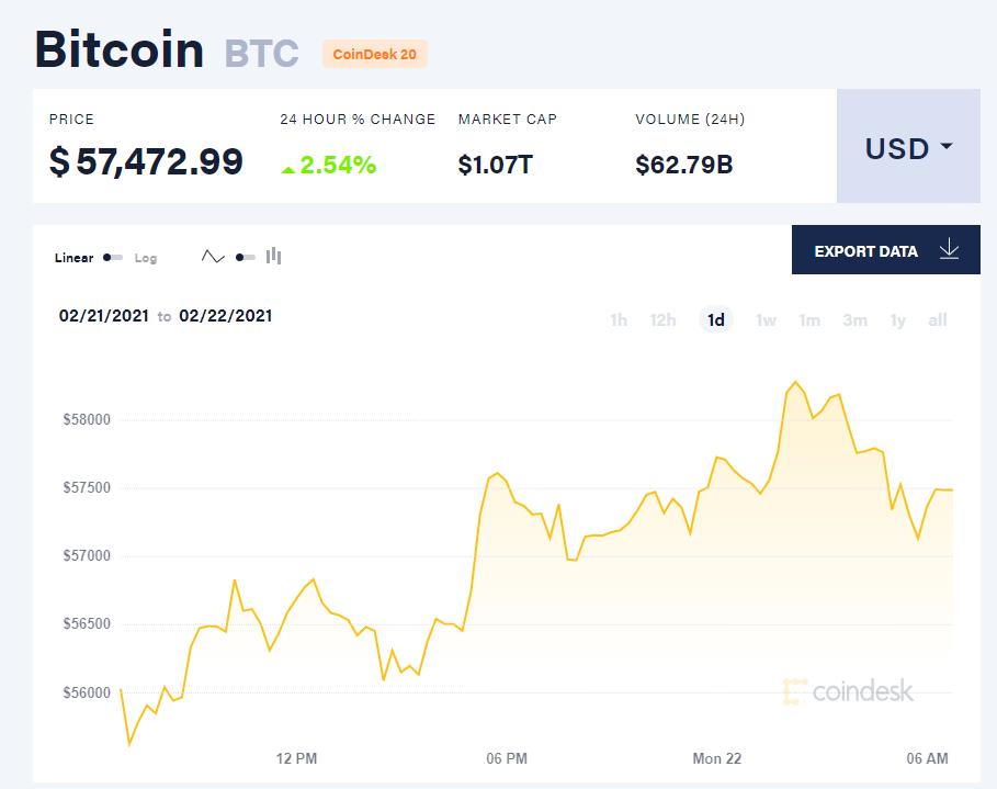 Chỉ số giá bitcoin hôm nay 22/2/21. (Nguồn: CoinDesk).