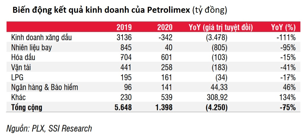 Dự báo nhu cầu xăng dầu hồi phục, lợi nhuận Petrolimex tăng mạnh năm 2021 - Ảnh 2.