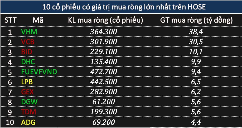 Khối ngoại đẩy mạnh bán ròng    tỷ đồng, tâm điểm VNM và HPG - Ảnh 2.