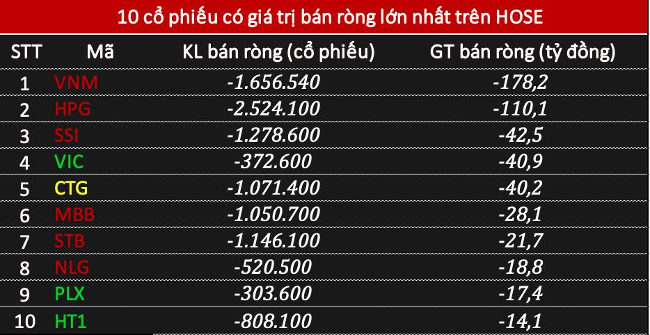 Khối ngoại đẩy mạnh bán ròng    tỷ đồng, tâm điểm VNM và HPG - Ảnh 1.