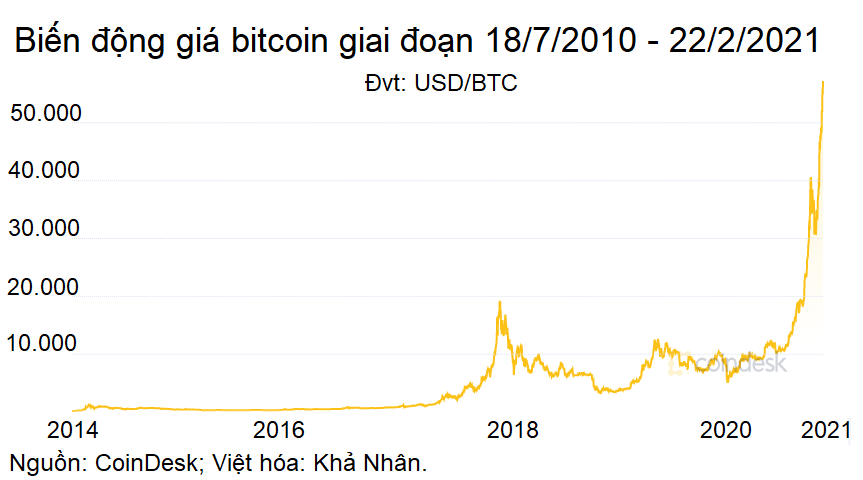 Bitcoin là ảo, nhưng ít nhất một hệ lụy của nó là thật - Ảnh 1.