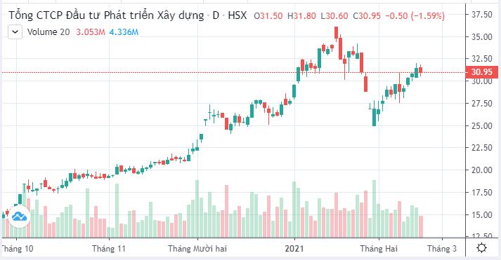 DIC Corp sẽ trả cổ tức bằng cổ phiếu tỷ lệ 10% trong quý I/2021 - Ảnh 1.