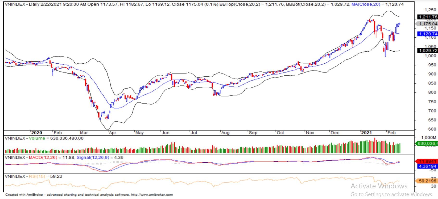 Nhận định thị trường chứng khoán ngày 23/2: Xuất hiện các nhịp rung lắc - Ảnh 1.