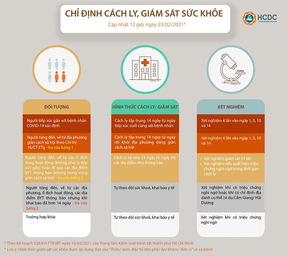 TP HCM: Đề xuất cho học sinh đi học từ ngày 1/3 - Ảnh 1.