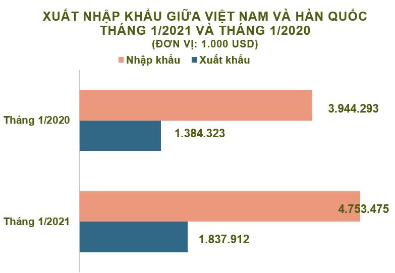 Xuất nhập khẩu Việt Nam và Hàn Quốc tháng 1/2021: Nhập siêu hơn 2,9 tỷ USD - Ảnh 2.
