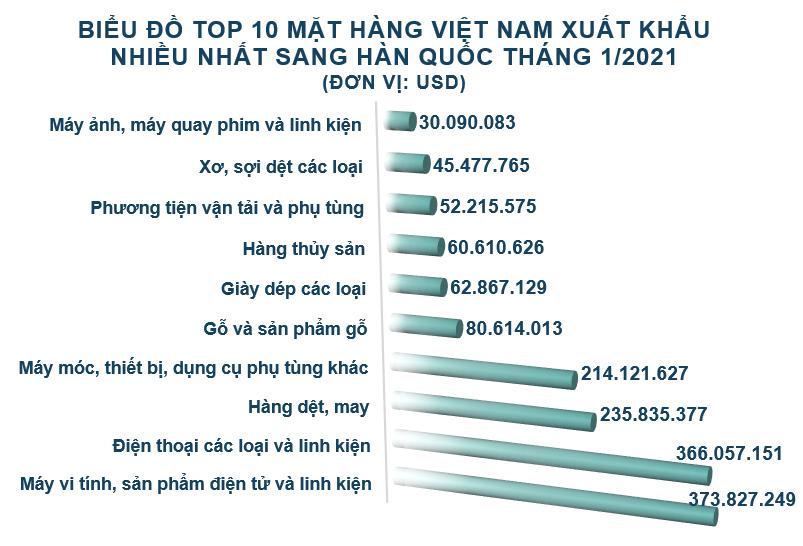 Xuất nhập khẩu Việt Nam và Hàn Quốc tháng 1/2021: Nhập siêu hơn 2,9 tỷ USD - Ảnh 3.