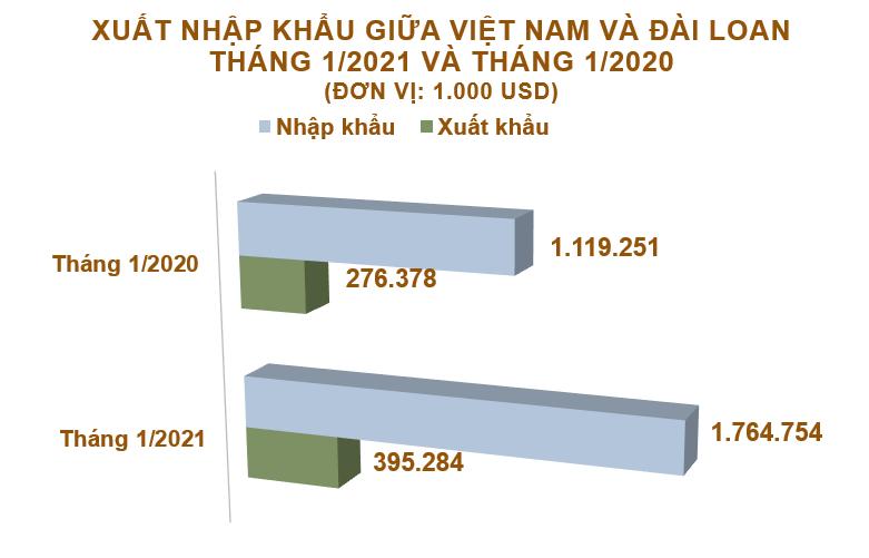 Xuất nhập khẩu Việt Nam và Đài Loan tháng 1/2021: Tăng cả hai chiều - Ảnh 2.