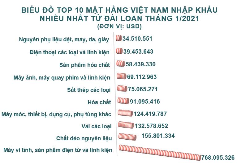 Xuất nhập khẩu Việt Nam và Đài Loan tháng 1/2021: Tăng cả hai chiều - Ảnh 5.