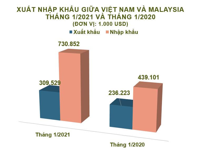 Xuất nhập khẩu Việt Nam và Malaysia tháng 1/2021: Nhập khẩu tăng 66% - Ảnh 2.