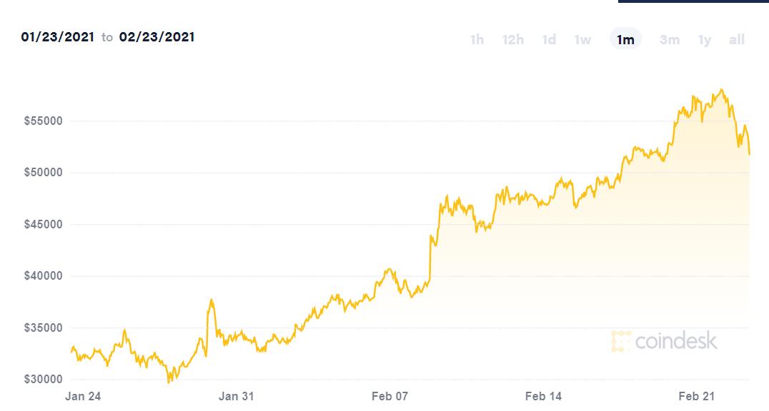 Bitcoin lao dốc, vốn hóa 'bốc hơi' hơn 100 tỷ USD - Ảnh 2.