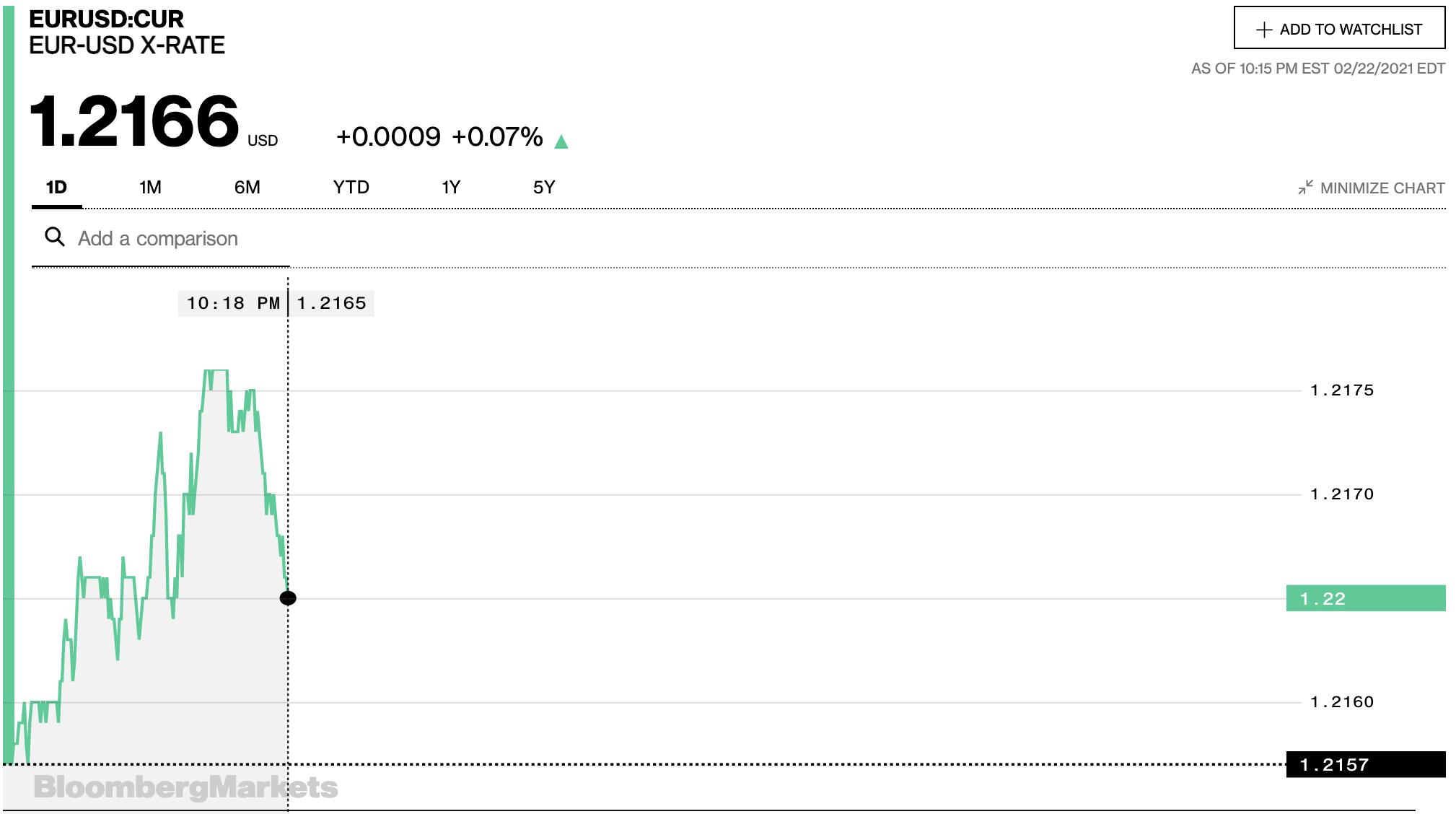 Tỷ giá euro hôm nay 23/2: Tăng đồng loạt tại các ngân hàng và thị trường chợ đen - Ảnh 2.