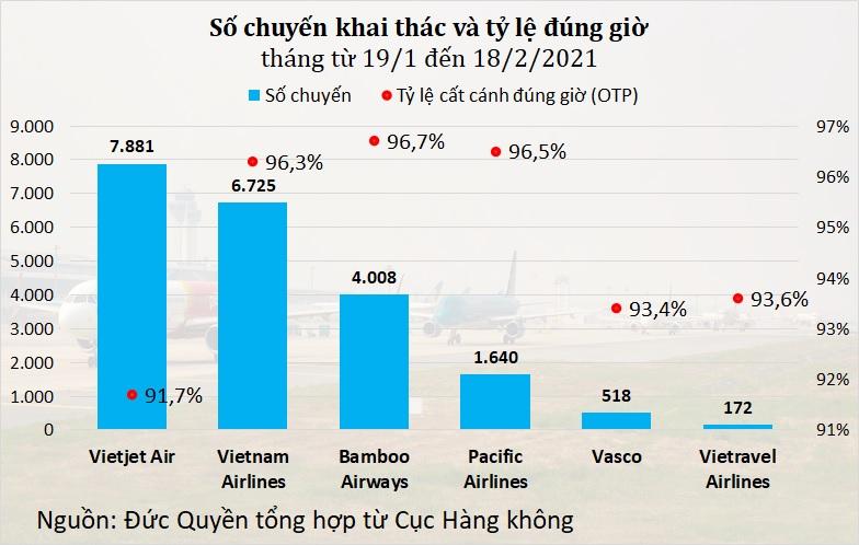 Bamboo Airways giành lại ngôi đầu về tỷ lệ đúng giờ từ tay Vietravel - Ảnh 1.