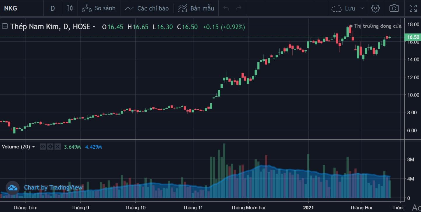 Cổ phiếu tâm điểm ngày 24/2: GAS, NKG, PVB - Ảnh 1.