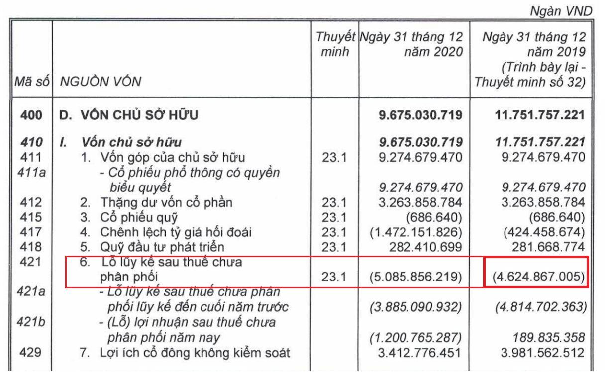 Khoản lỗ gần 5.400 tỷ đồng trong năm 2020 ẩn sau báo cáo tài chính của HAGL - Ảnh 1.
