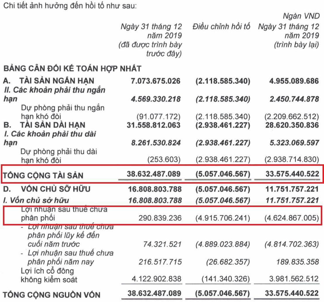 Khoản lỗ gần 5.400 tỷ đồng trong năm 2020 ẩn sau báo cáo tài chính của HAGL - Ảnh 2.