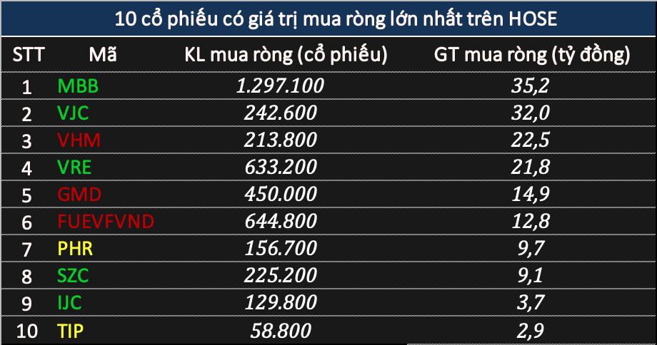 Khối ngoại tiếp đà bán ròng 643 tỷ đồng phiên thị trường rung lắc - Ảnh 2.