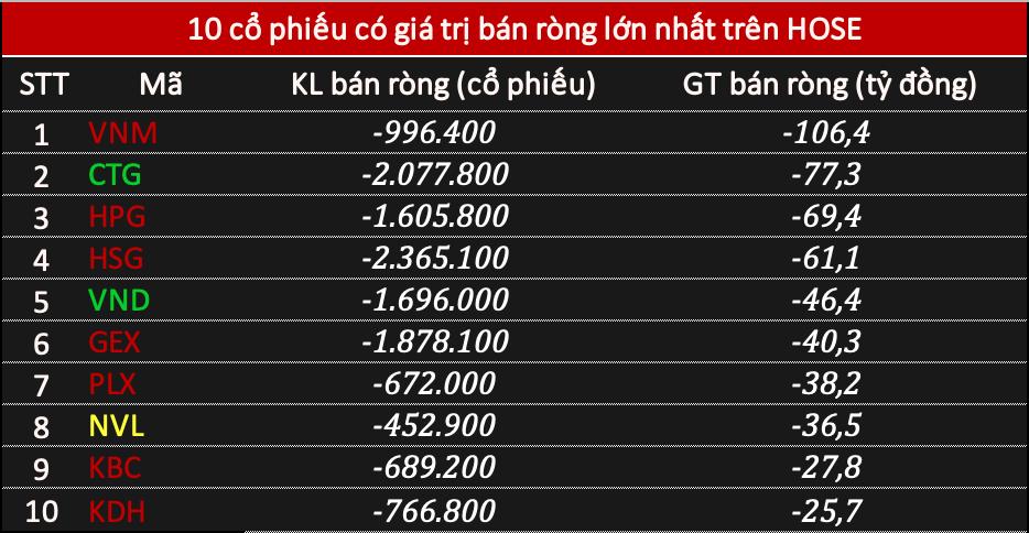 Khối ngoại tiếp đà bán ròng 643 tỷ đồng phiên thị trường rung lắc - Ảnh 1.