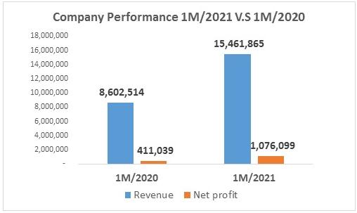 Dệt may Thành Công lãi ròng 1 triệu USD trong tháng đầu năm, thị giá cổ phiếu tăng 46% - Ảnh 1.