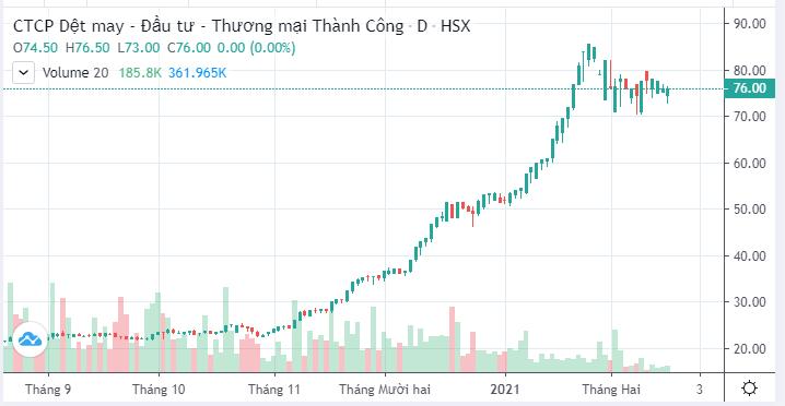 Dệt may Thành Công lãi ròng 1 triệu USD trong tháng đầu năm, thị giá cổ phiếu tăng 46% - Ảnh 3.